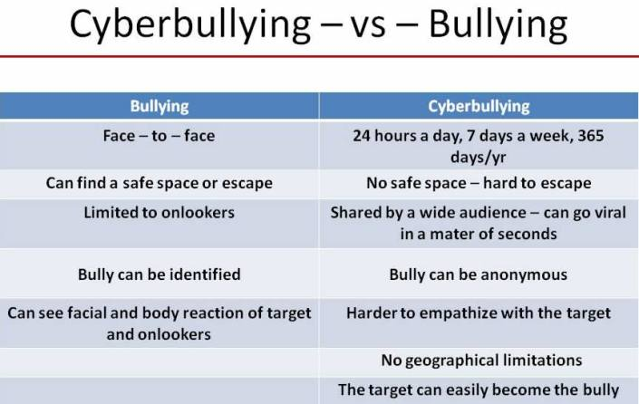 Cyberbullying vs Bullying